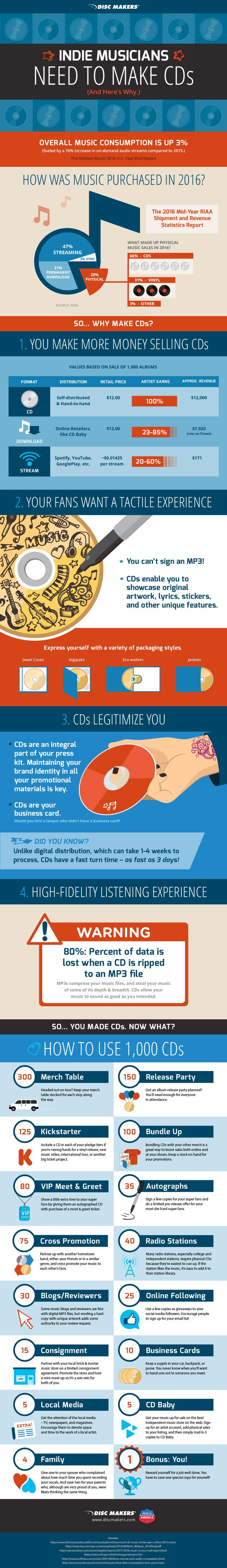 Why Indie Musicians Make CDs